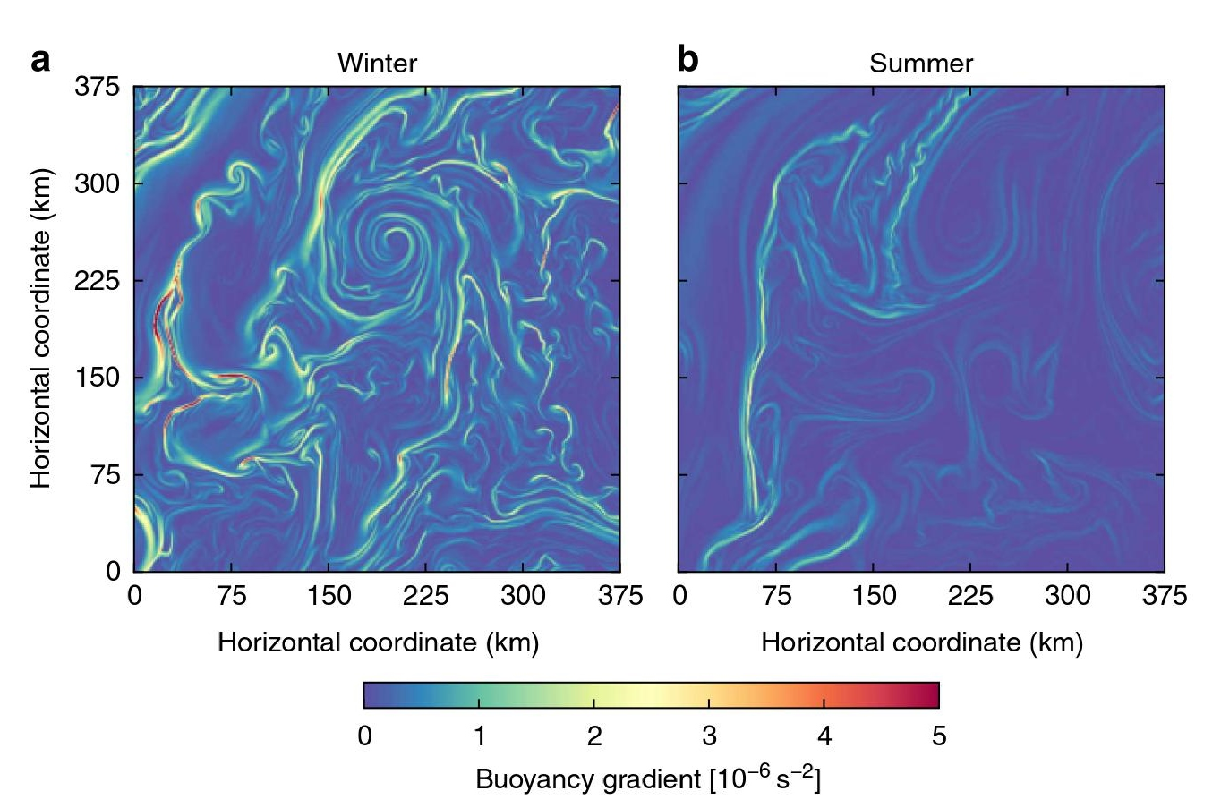 This figures shows Gulf Stream current seasonality in numerical simulations. The image on the left is winter and the image on the right is summer. Credit: Callies et al.